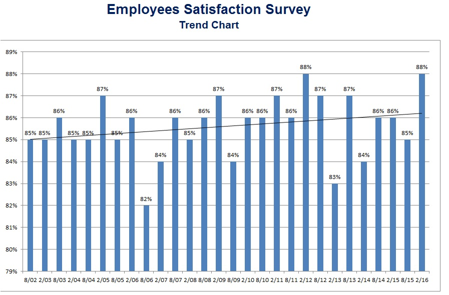 Employees Satisfaction Survey Feb 2016