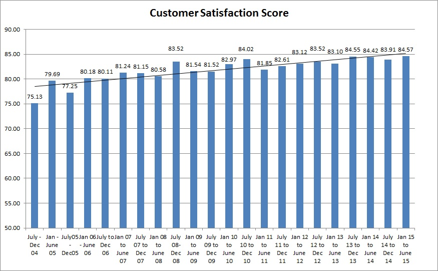 Customer Satisfaction Survey JAN 2015 to June 2015